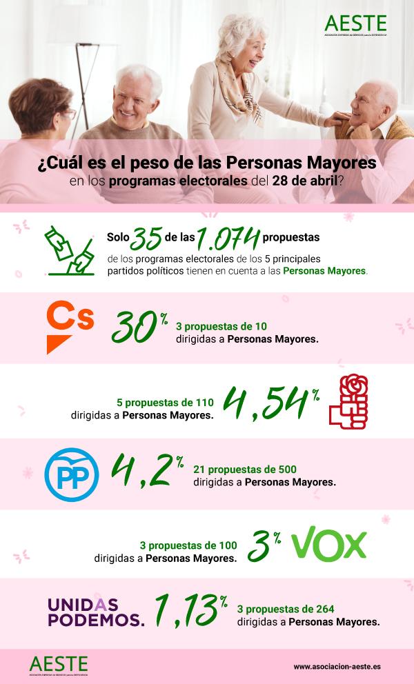 Infografía Personas Mayores En Programas Electorales 2019