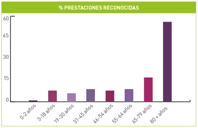 El perfil de las personas beneficiarias coincide con el de una mujer (65% de los casos) mayor de 80 años (54,41 %).