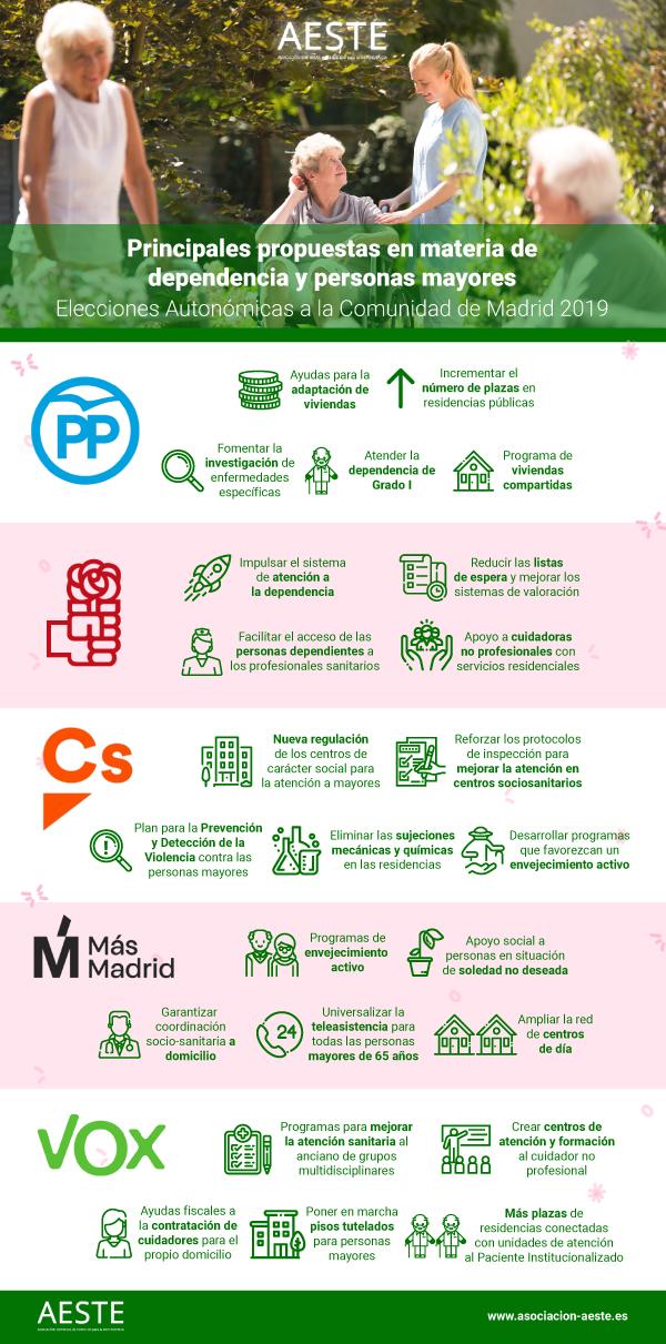 Propuestas Elecciones Autonómicas Madrid 2019