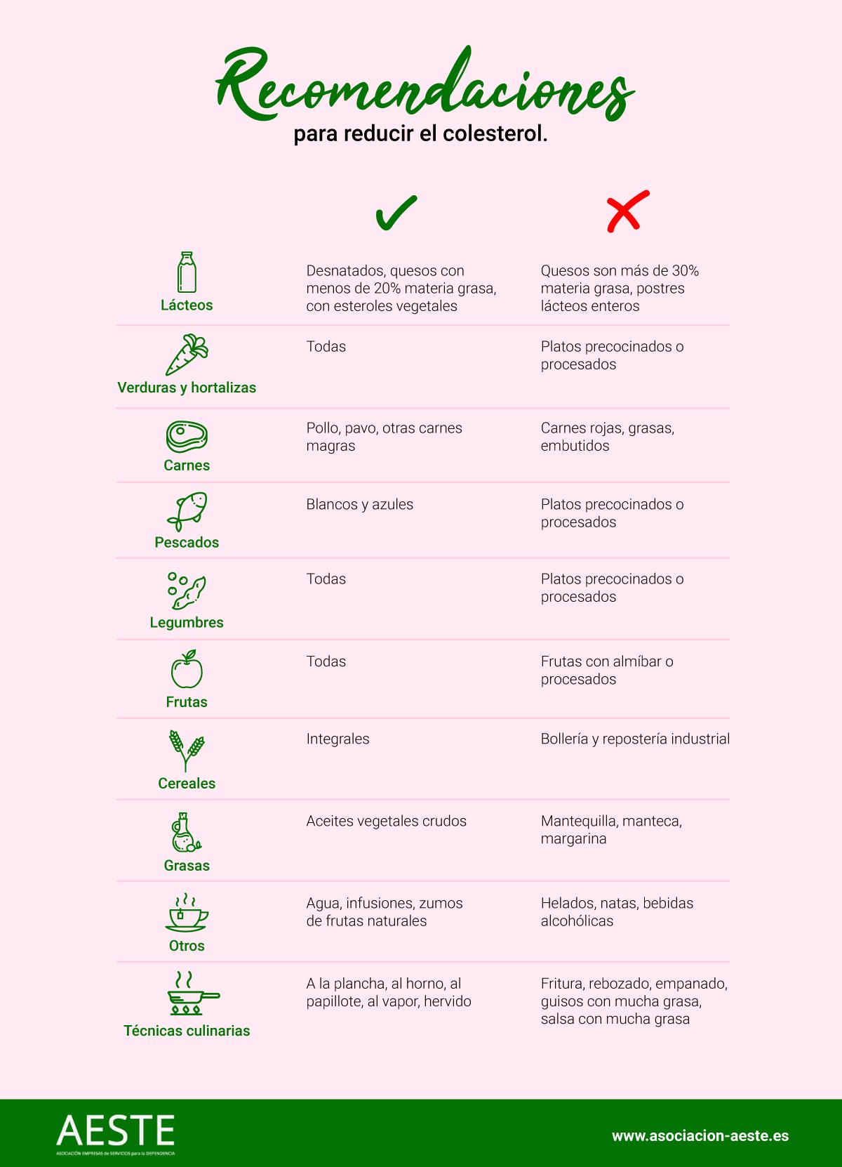 Recomendaciones colesterol